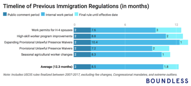 Timeline of Immigration Regulation by Boundless.com