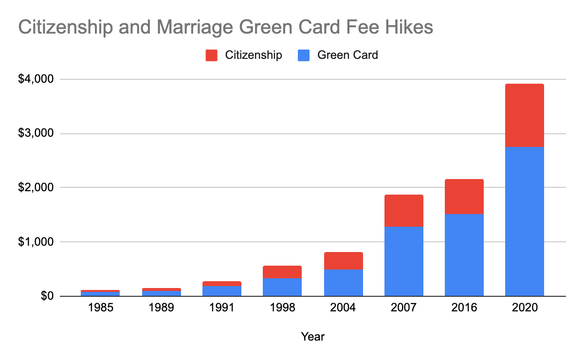 USCIC Fee Hikes Graph - 1985 to 2020