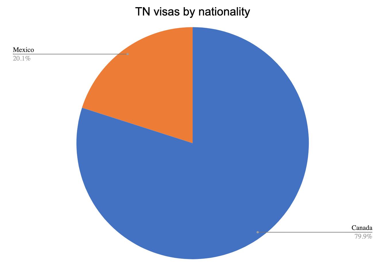 TN visas by nationality