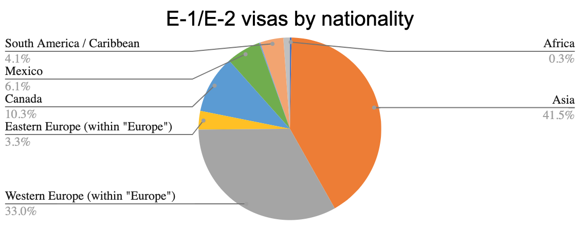 E-1/E-2 visas by nationality