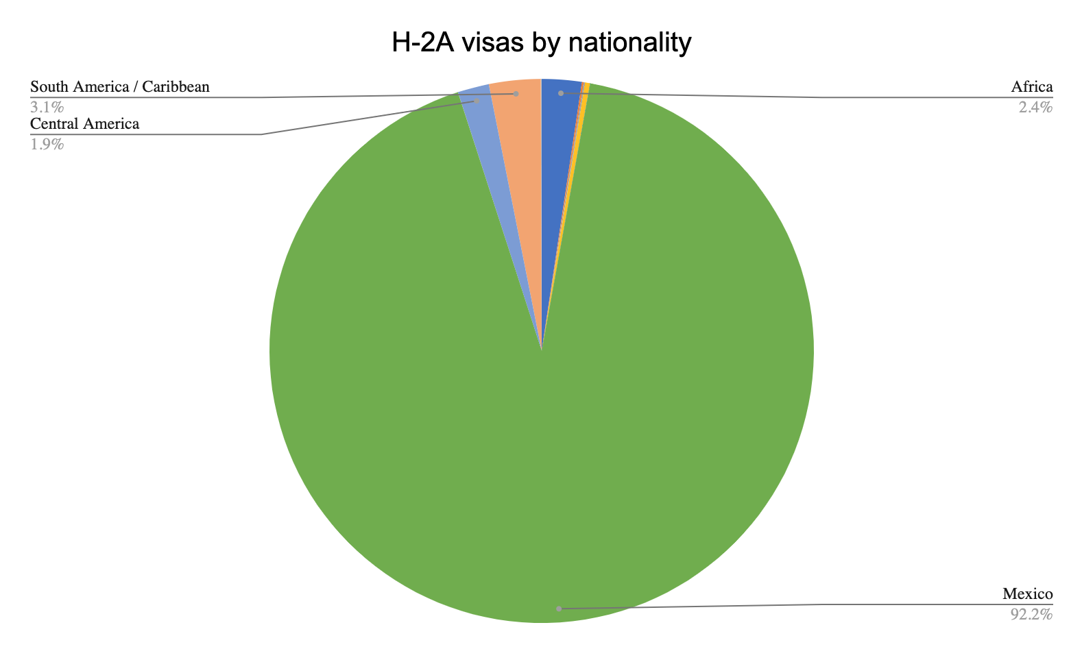 H-2A visas by nationality