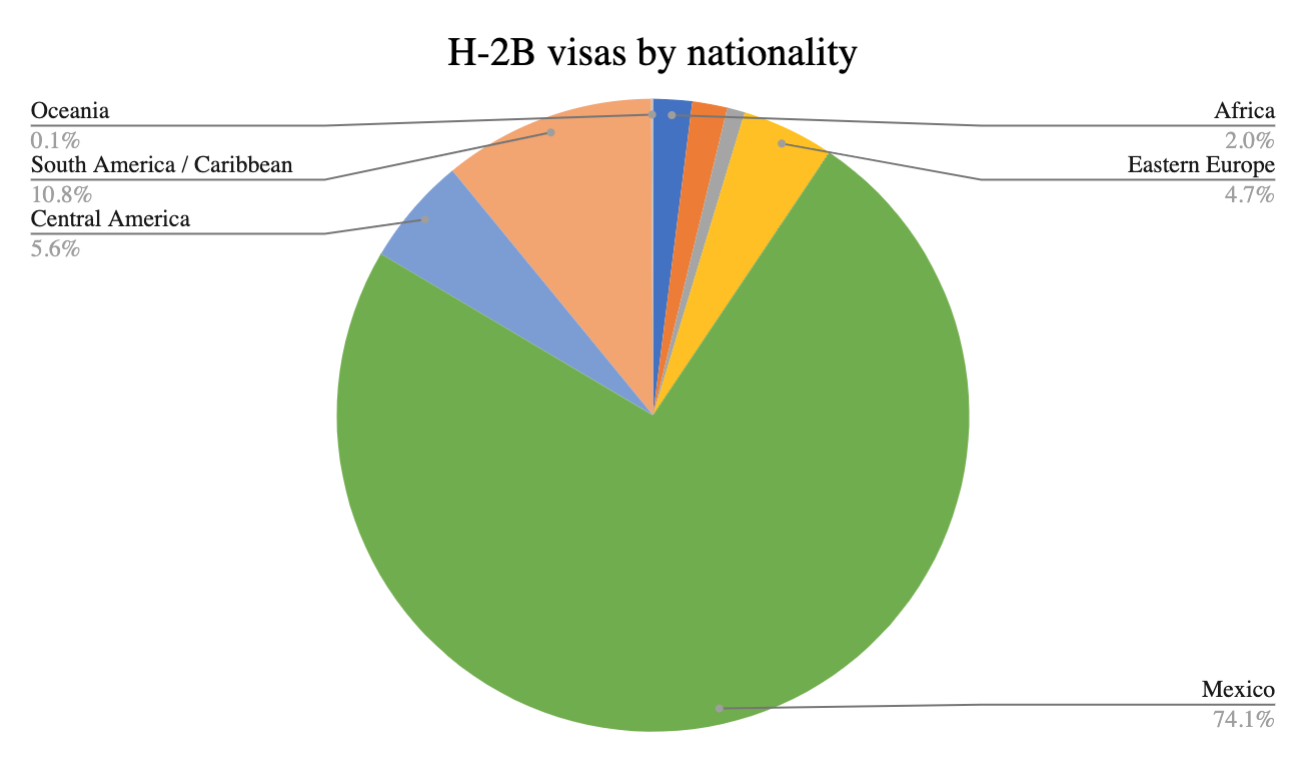 H-2B visas by nationality