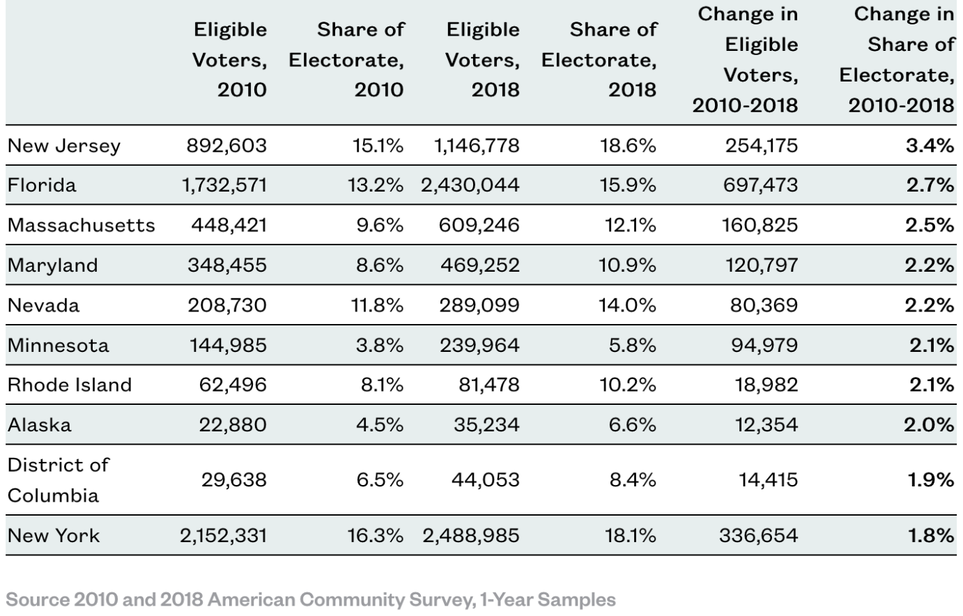 Table: Immigrant voters make up a significant portion of electorate.