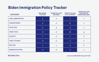 Biden immigration policy tracker