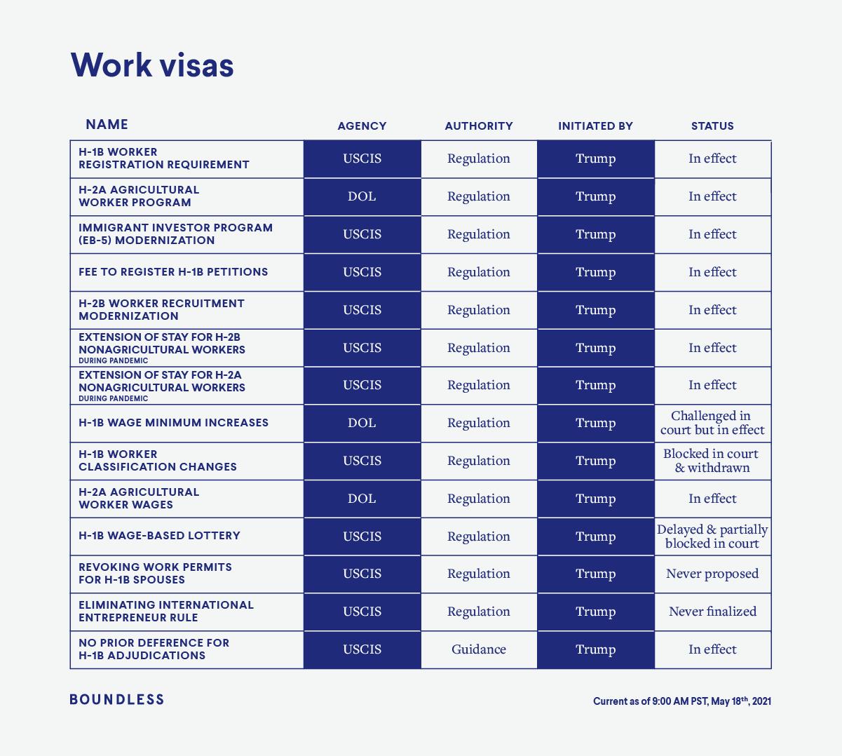 Biden immigration policies