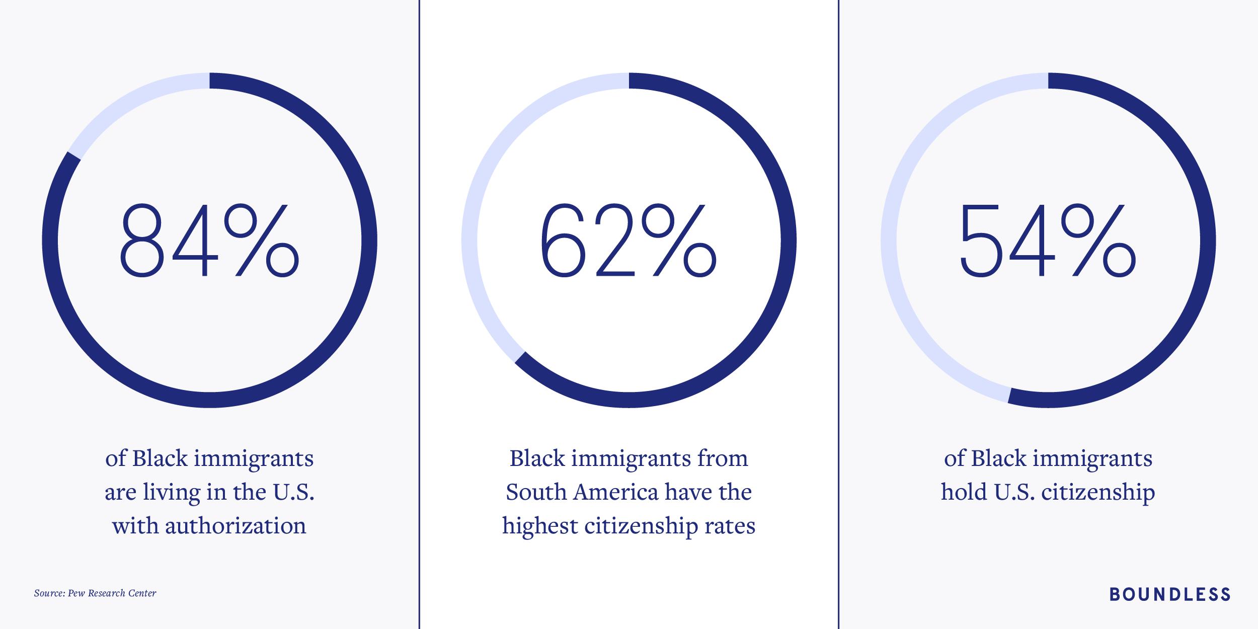 Black immigrant data