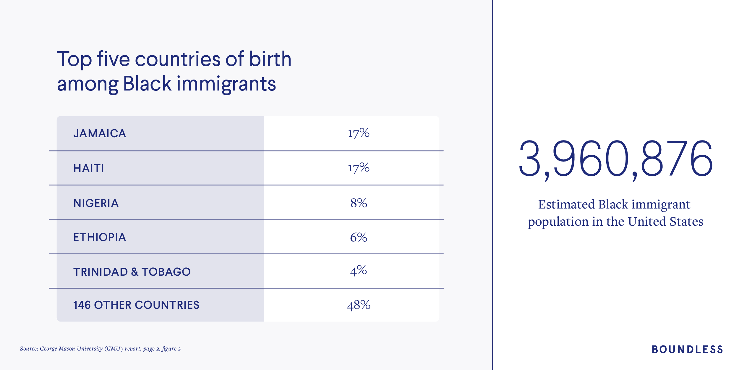 Top countries of birth among Black immigrants