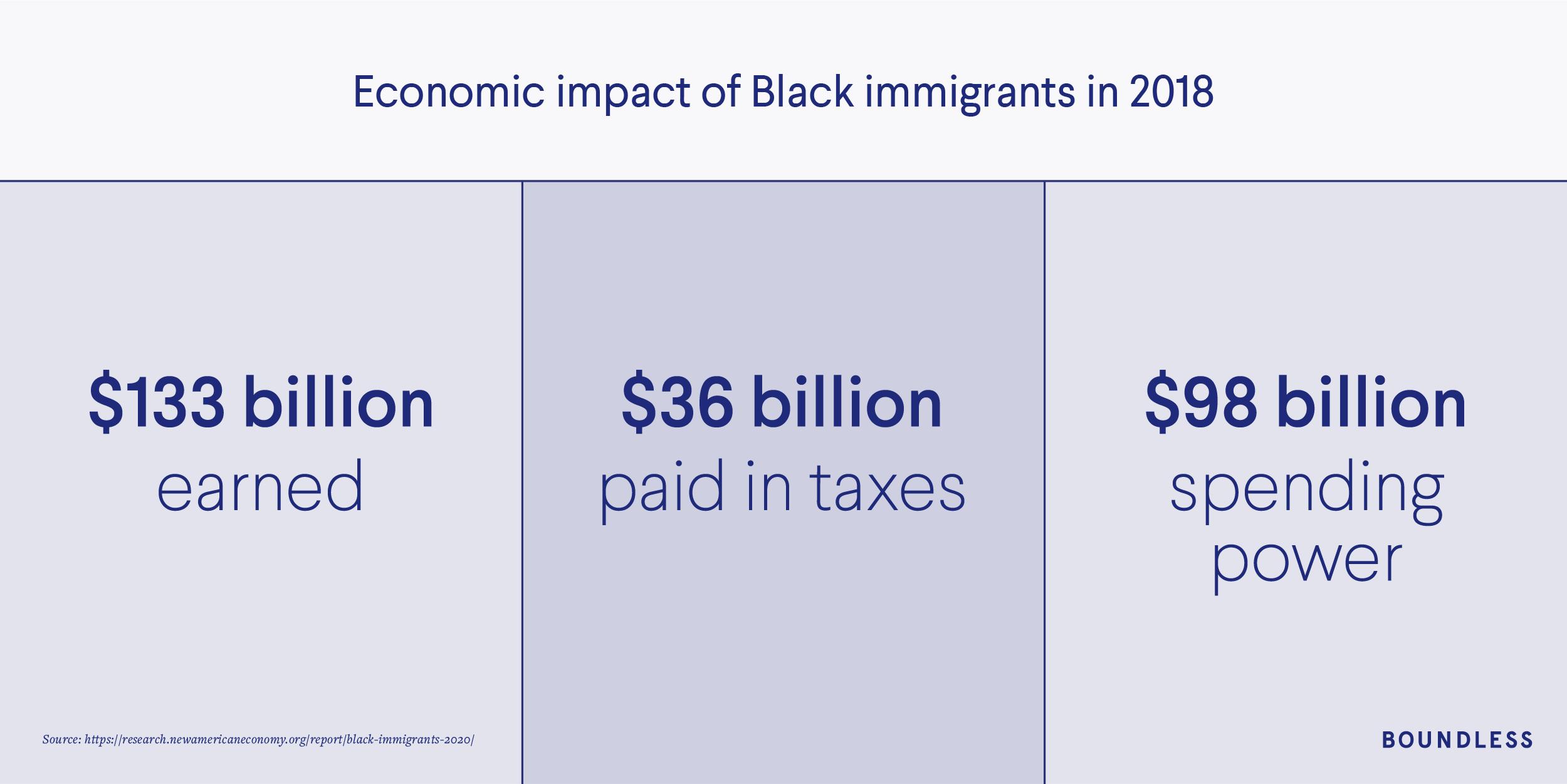 Economic impact of Black immigrants