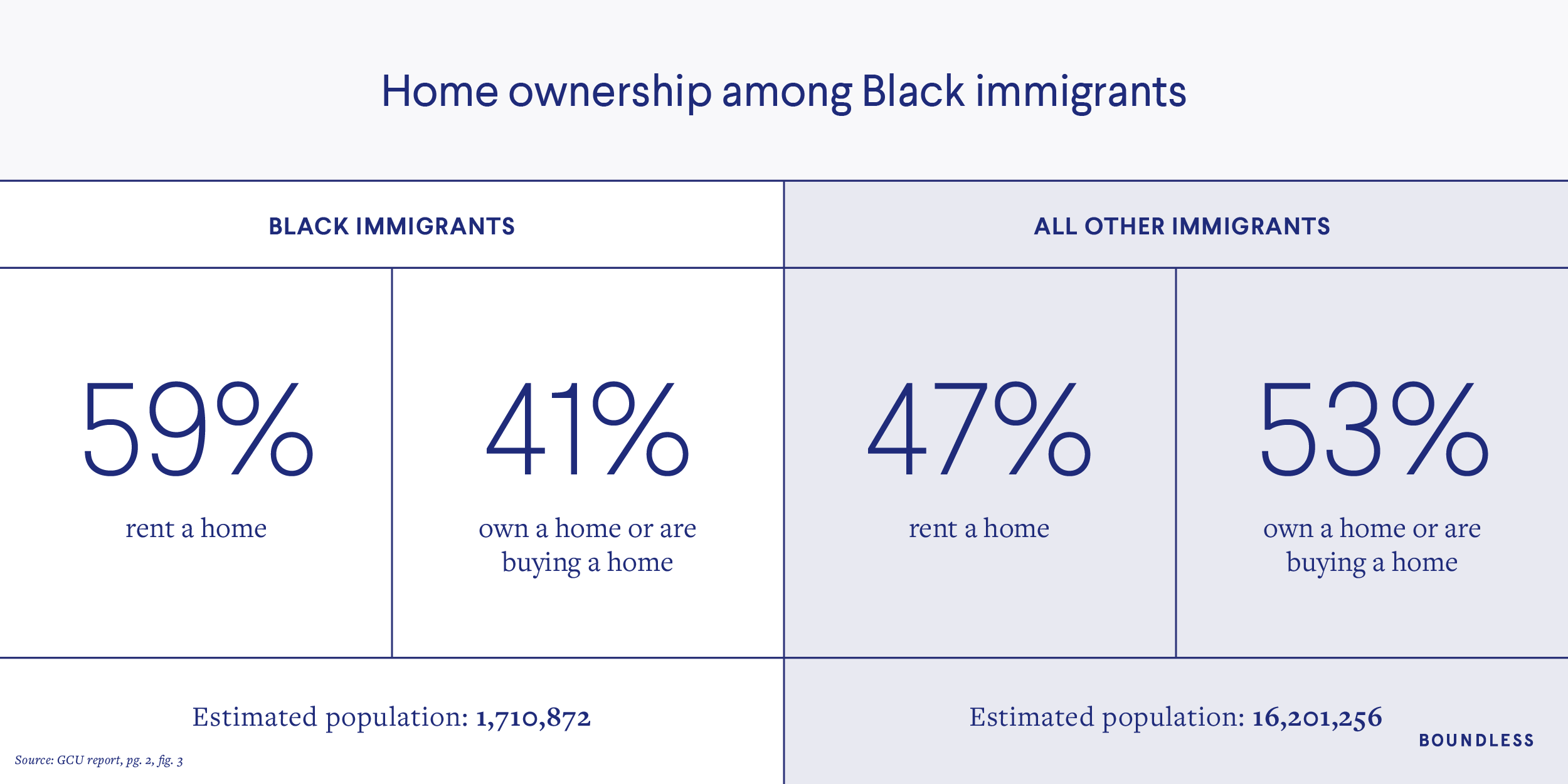 Home ownership among Black immigrants