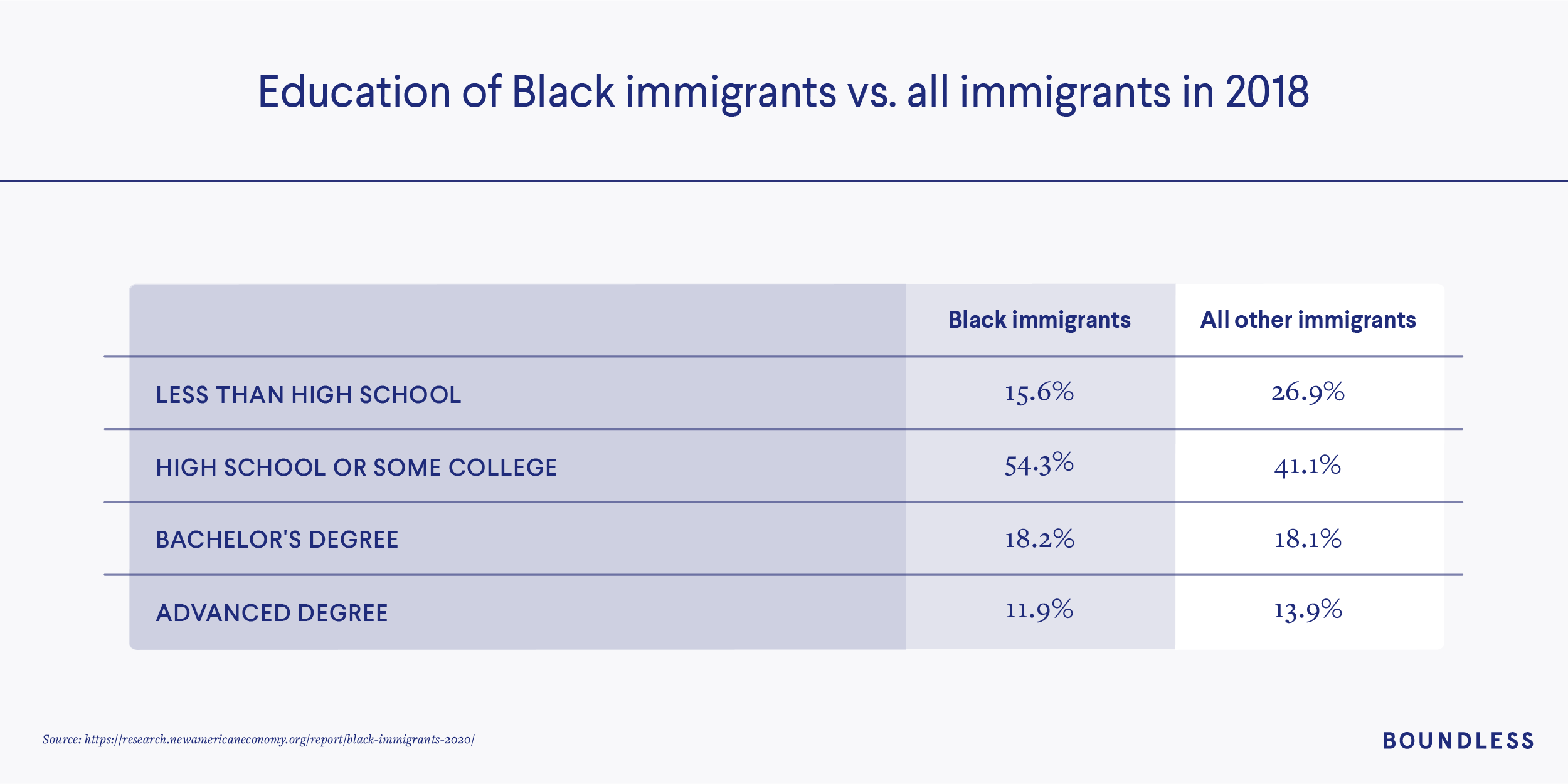 Education of Black immigrants vs. all other immigrants