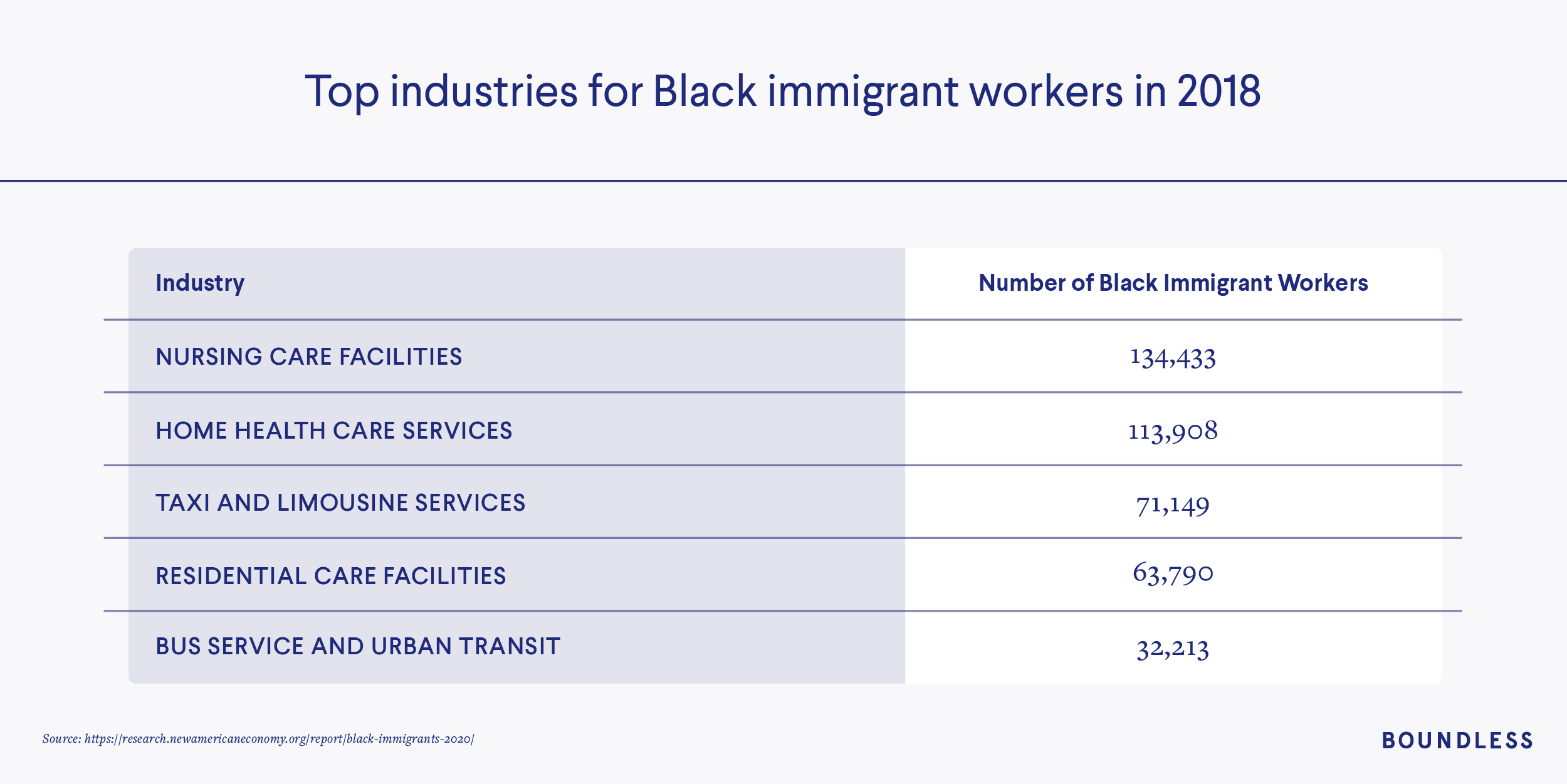 Top industries for Black immigrant workers