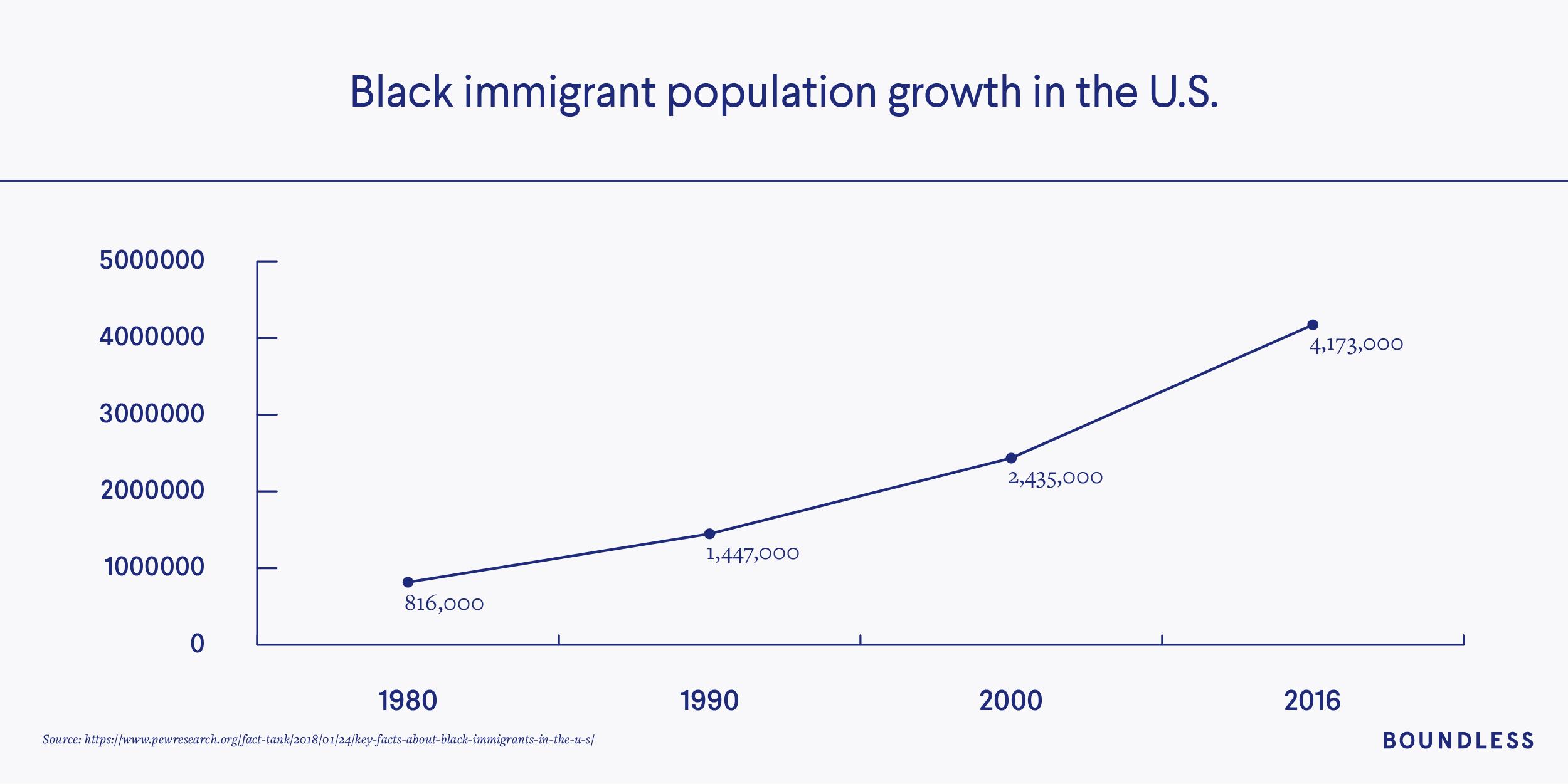 Black immigrant population growth