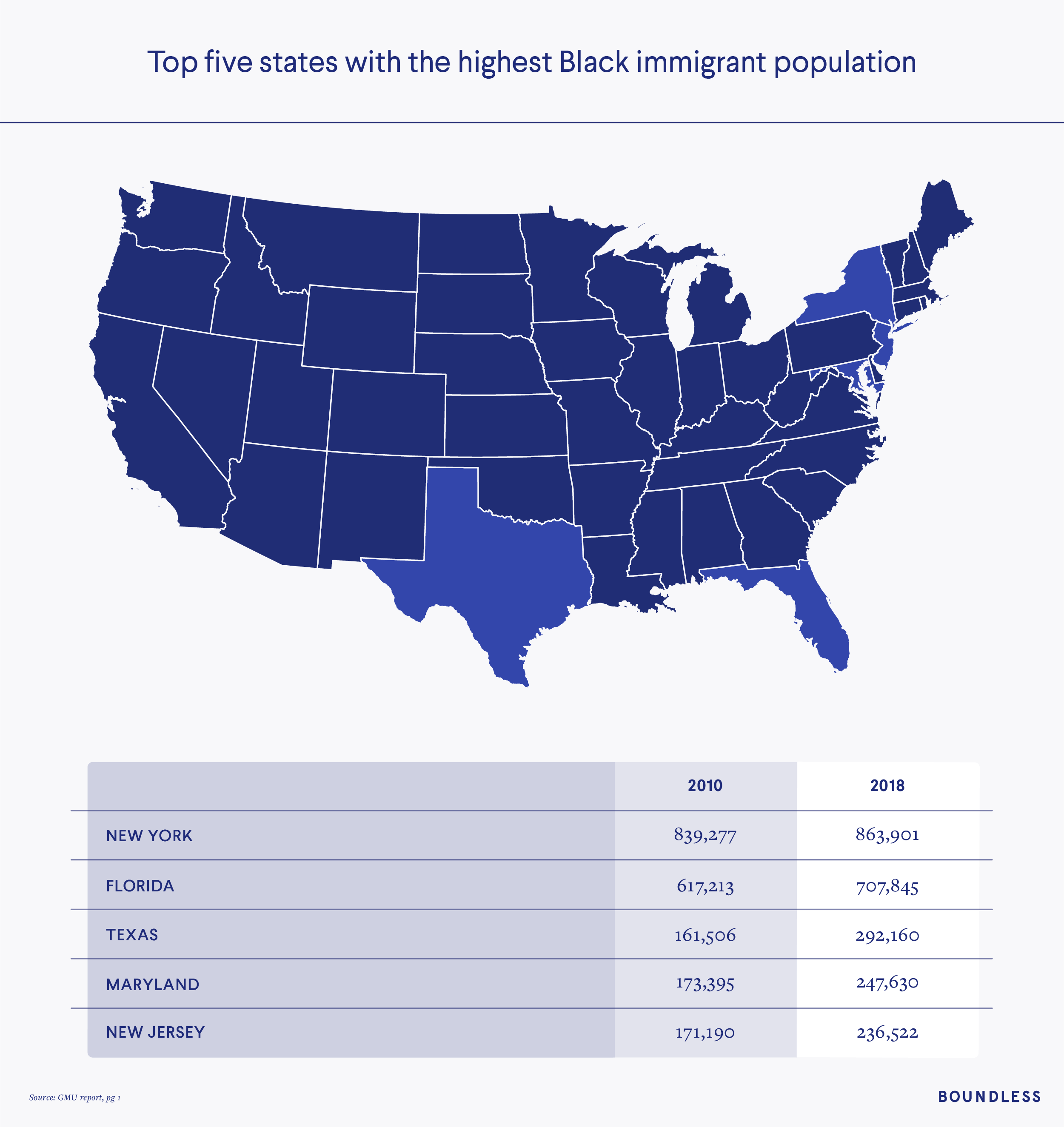 Top states with highest Black immigrant population
