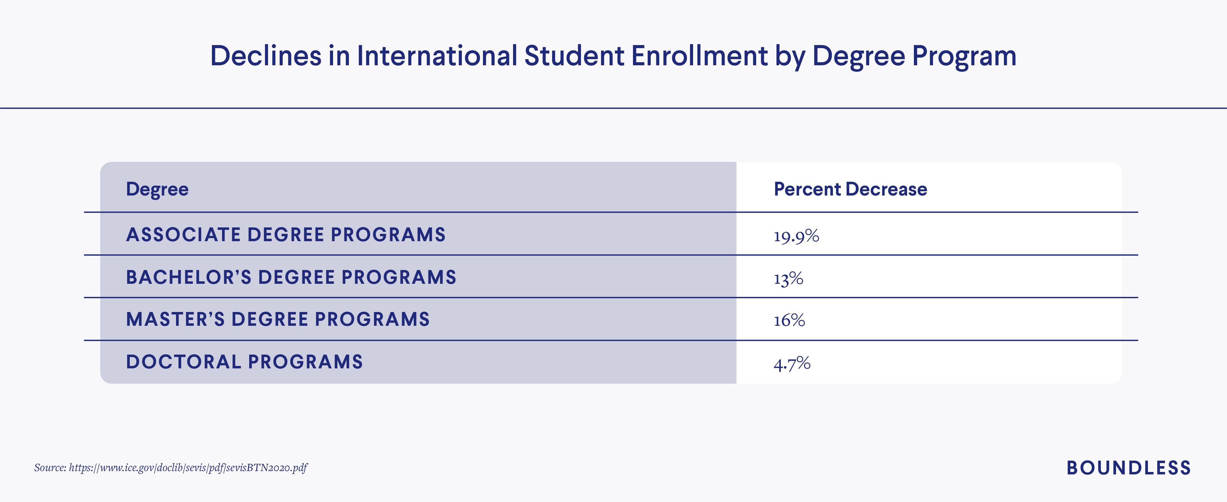 Declines in international student enrollments by degree program