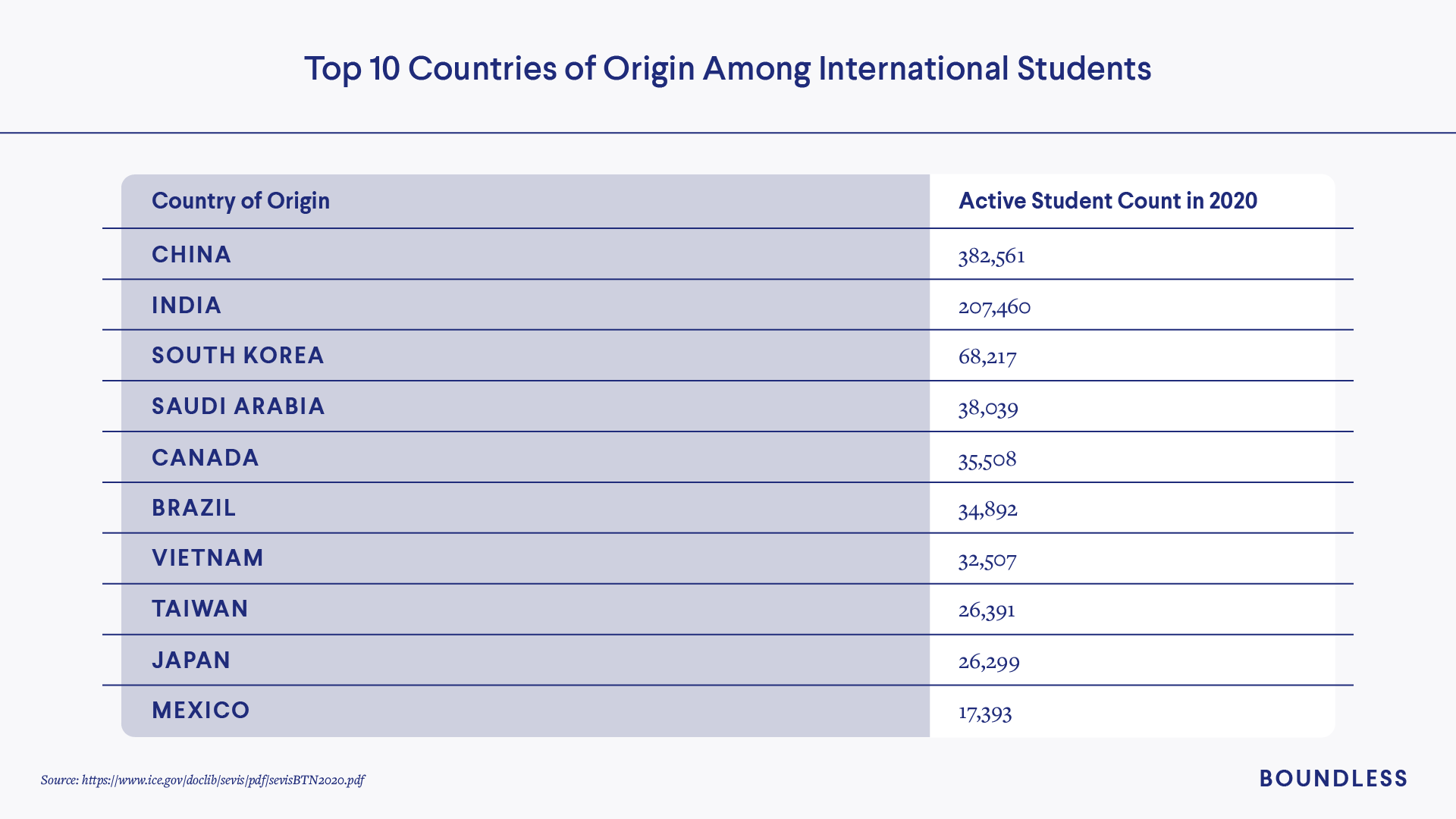 Top countries of origin for U.S. international students