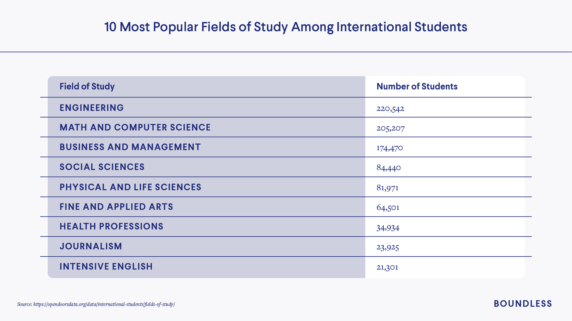 Most popular fields of study for U.S. international students