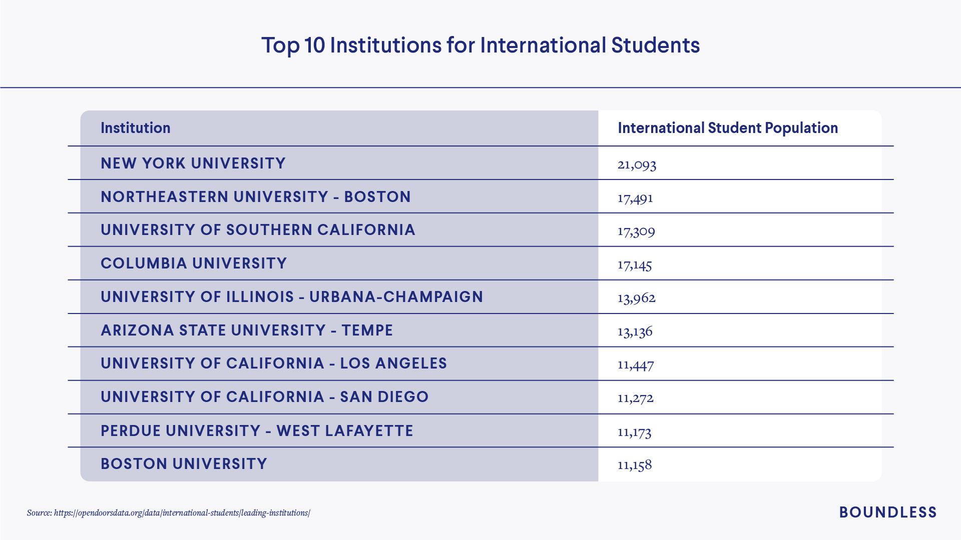 Top institutions for U.S. international students