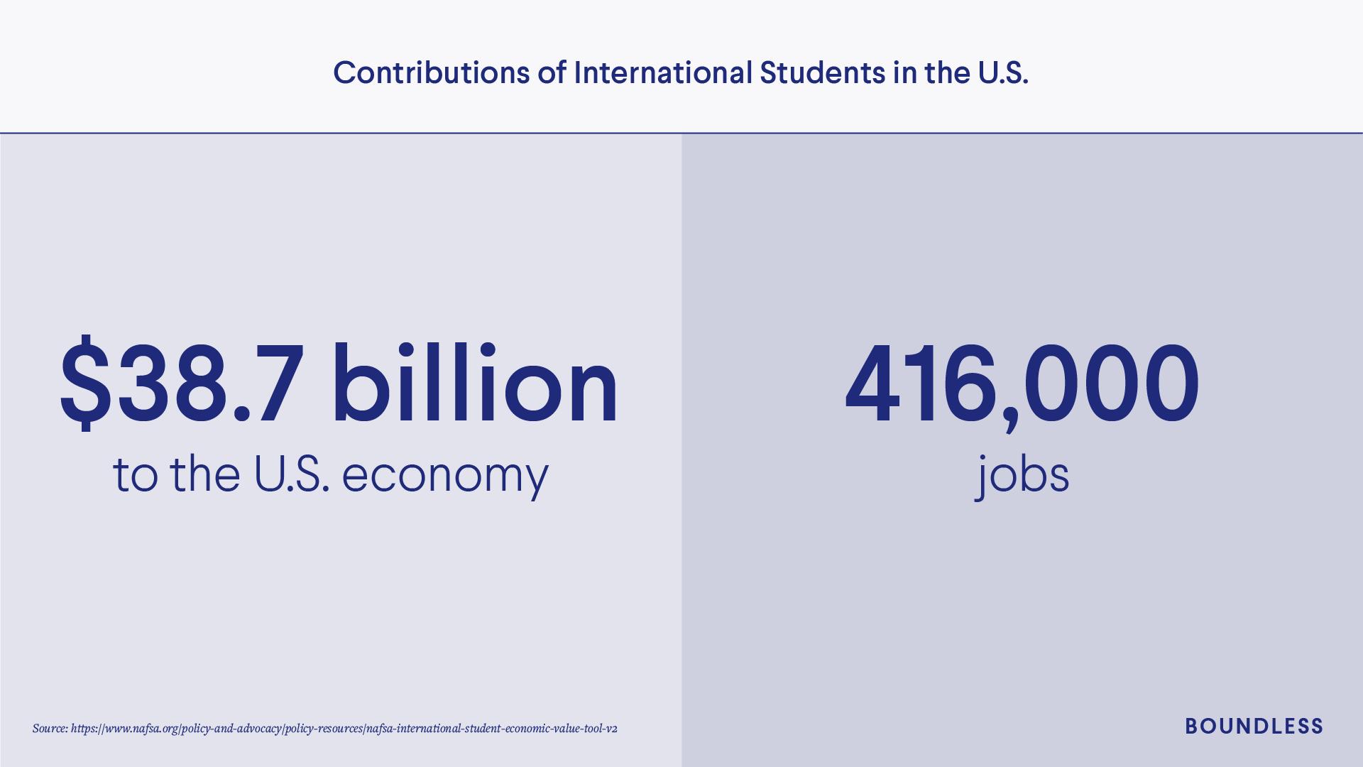 Economic contributions of international students
