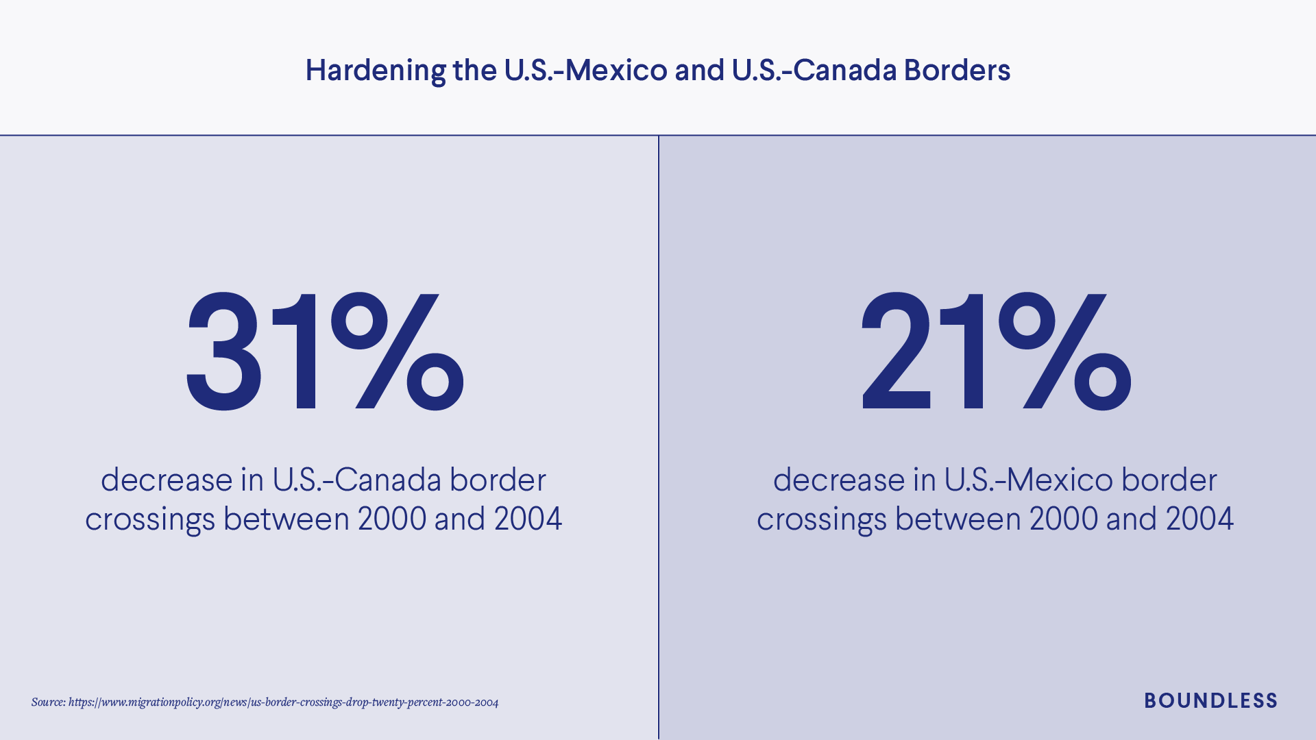US Borders with Canada and Mexico