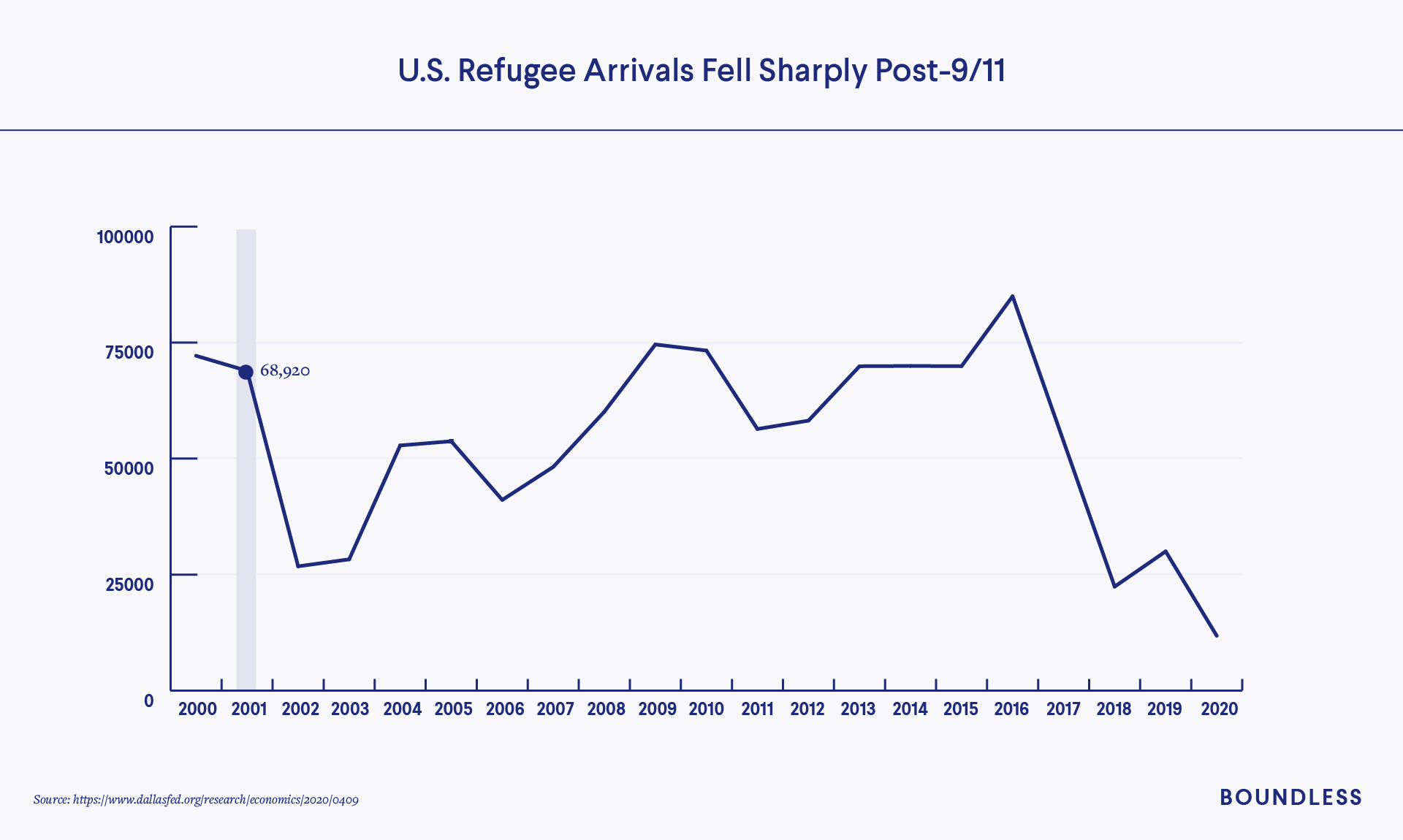How 9-11 Affected Refugees