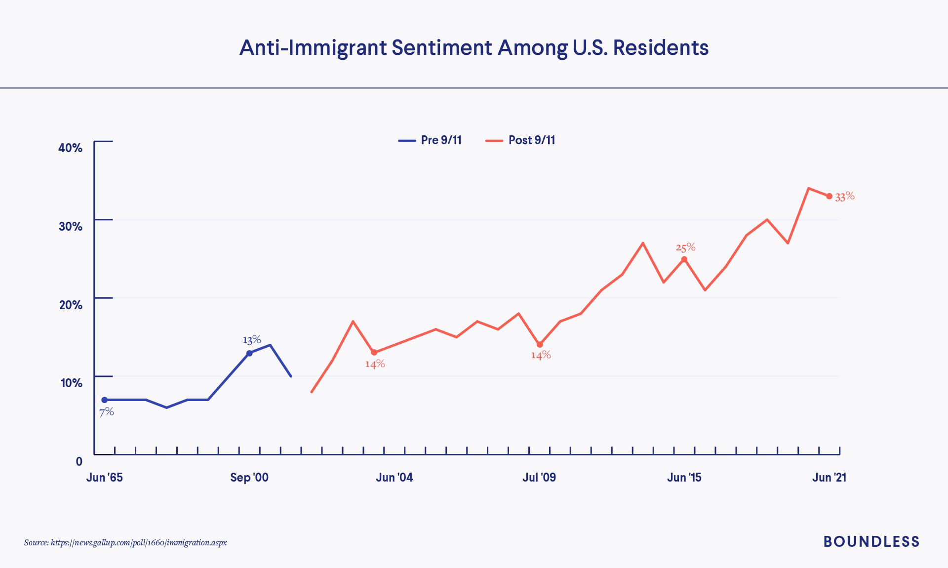 Anti-Immigrant Sentiment in US