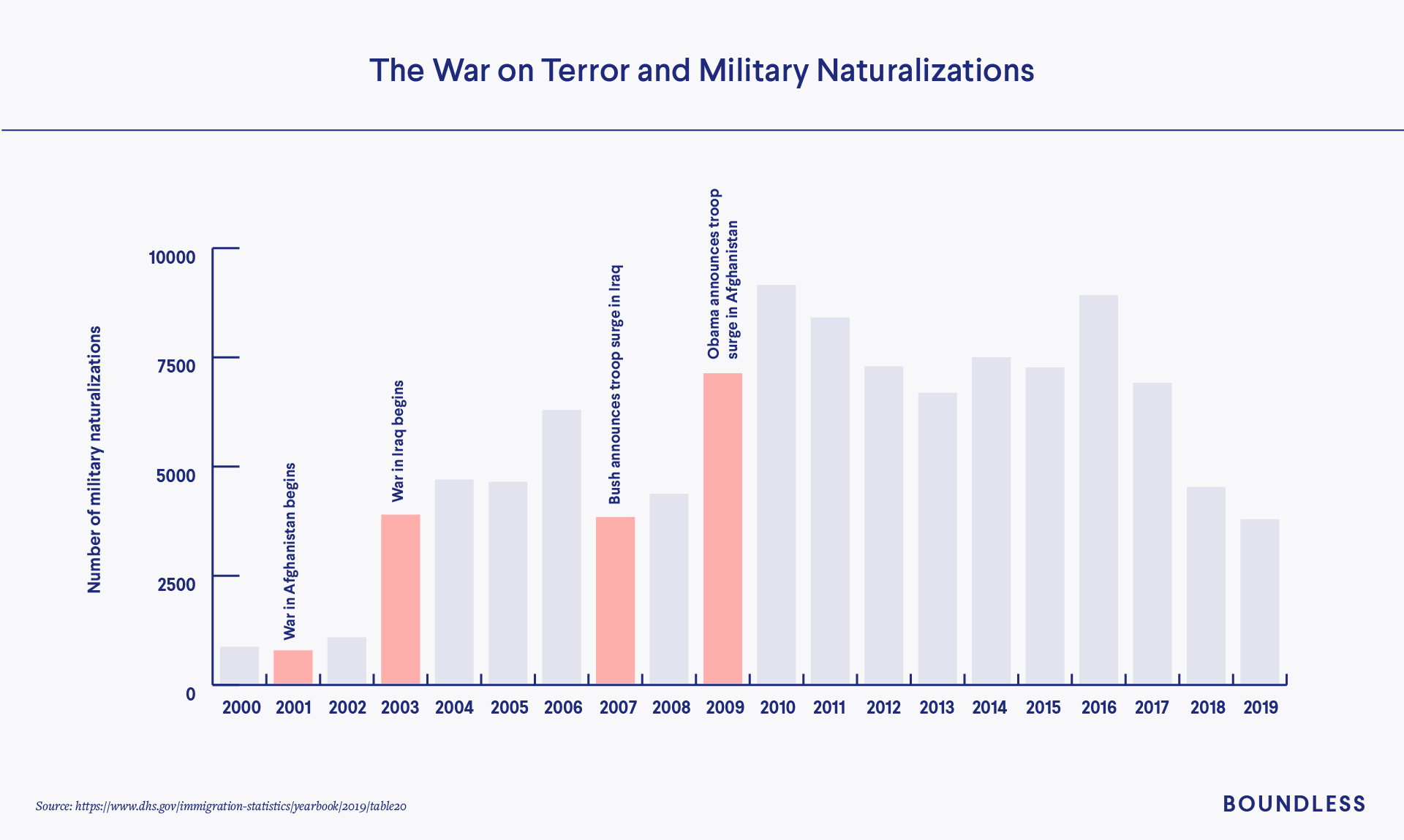 9-1 Effects on military naturalization