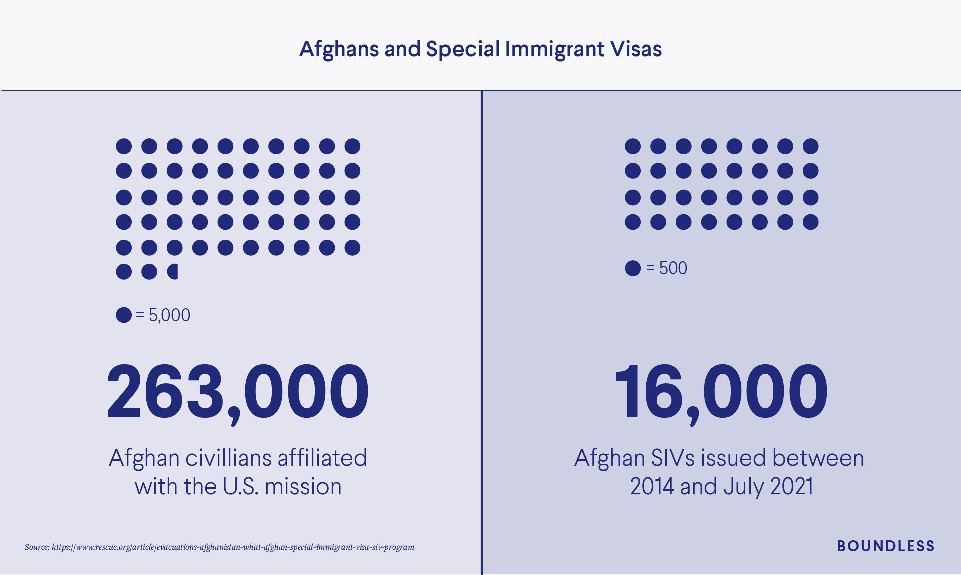 9/11 Afghan Special Immigrant Visas