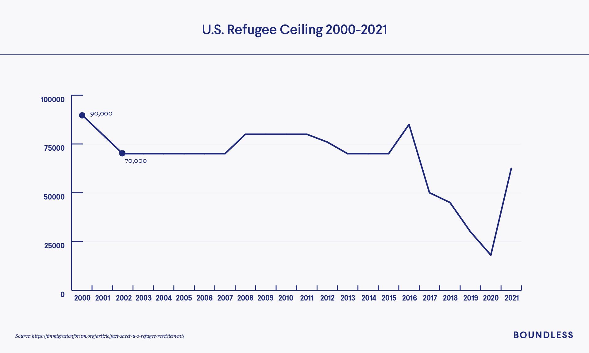 9/11 US refugee ceiling