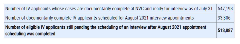 Green card backlog August